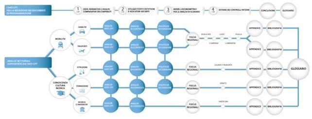 Sistema Conti Pubblici Territoriali. Disponibili on line i Progetti Comuni di Ricerca